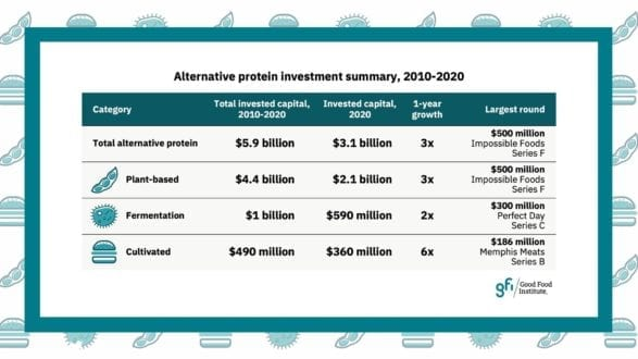 Investment in alternative protein received record $3.1 billion in 2020, 3X more than 2019